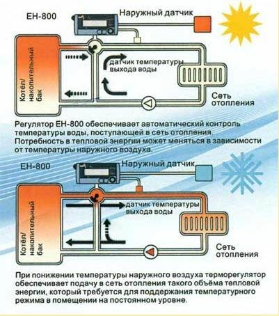 Принцип работы системы отопления с регулятором температуры