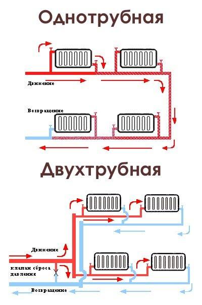 развести водяное отопление