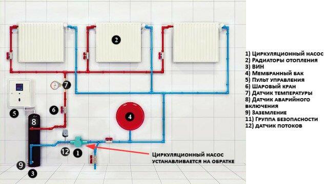Одна из возможных схем установки циркуляционного насоса в систему отопления