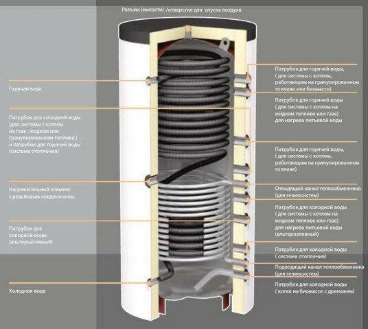 Внутреннее устройство теплоаккумулятора