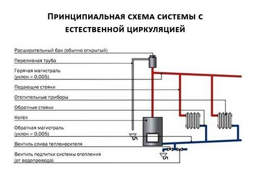 Схема системы с естественной циркуляцией