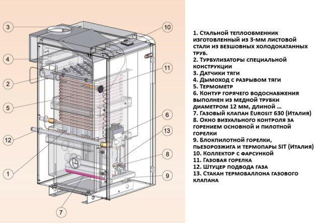 Схема устройства котла Росс Люкс