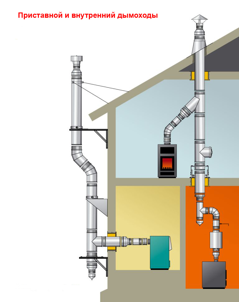 дымоходы для газовых котлов