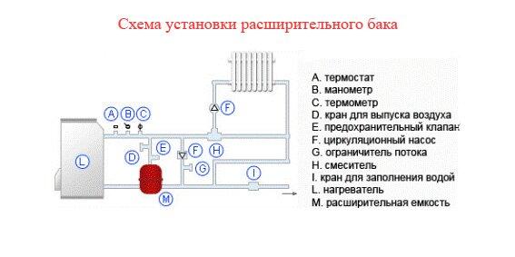 Схема отопления с насосом и расширительным баком