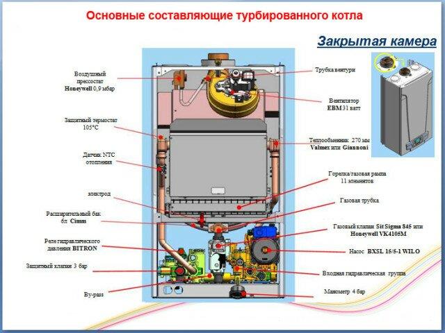 Основные составляющие турбированного котла