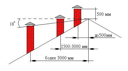 Высота дымохода в зависимости от расположения к коньку крыши