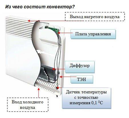 Составные части электрического конвектора