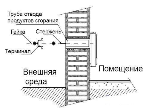 Установка трубы отвода газов