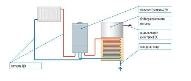 Устройство системы отопления с одноконтурным котлом и бойлером