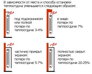Теплопотери в зависимости от места установки радиатора