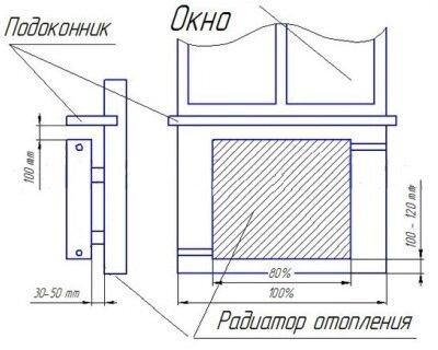 Схема размещения радиаторов отопления под окном