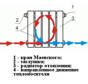 Движение теплоносителя при нижнем подключении батареи