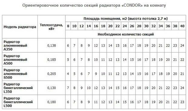 Приблизительный расчет количества секций алюминиевых радиаторов на комнату