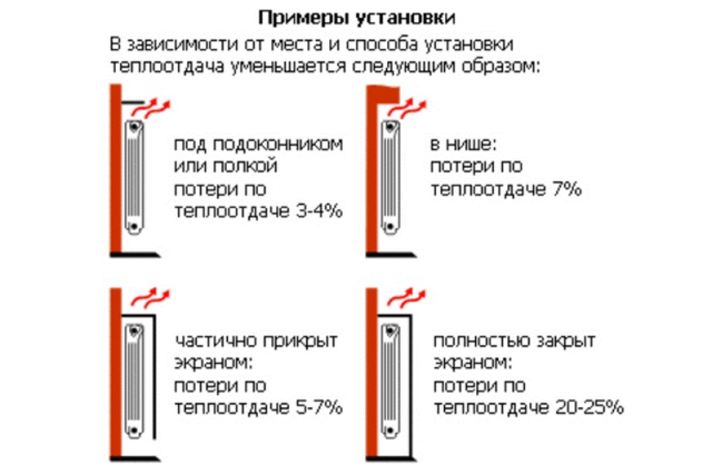 Различные варианты расположения радиатора и сопутствующие теплопотери