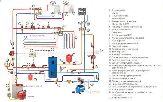 Общая схема устройства системы отопления с бойлером косвенного нагрева