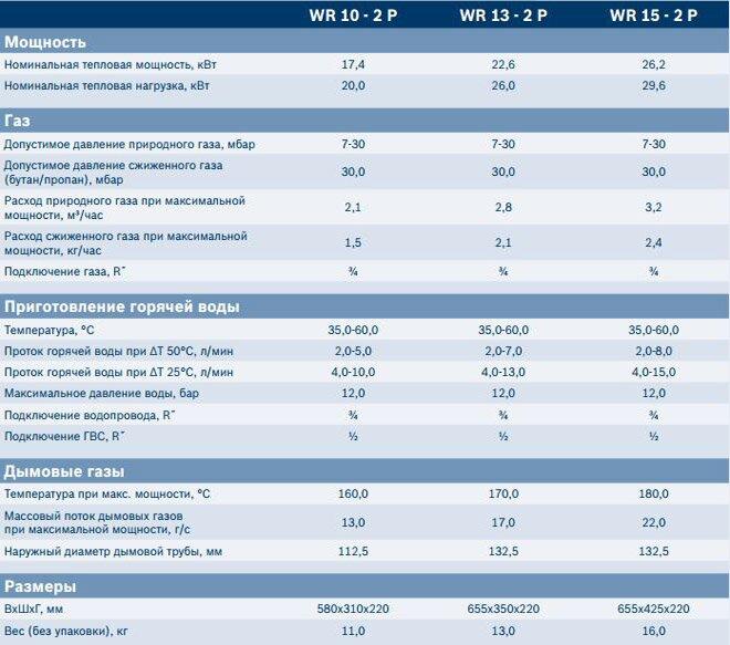 Характеристики газовой колонки Bosch Therm 4000 O