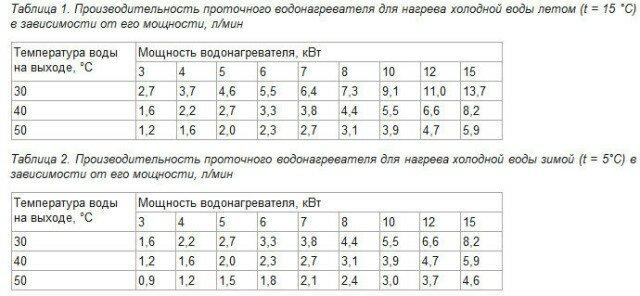 Таблица зависимости производительности водонагревателя от его мощности