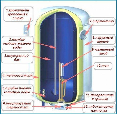 Составные части накопительного водонагревателя