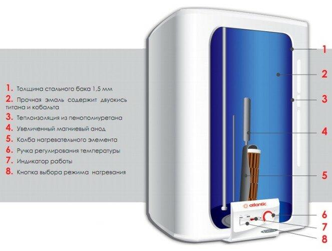 Особенности водонагревателя ATLANTIC CUBE STEATITE VM 100S4 CM