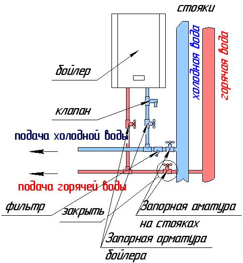Узлы и правила включения проточного водонагревателя
