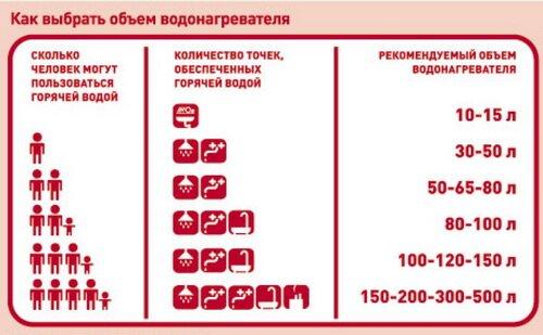 Расчет мощности водонагревателя в зависимости от потребления