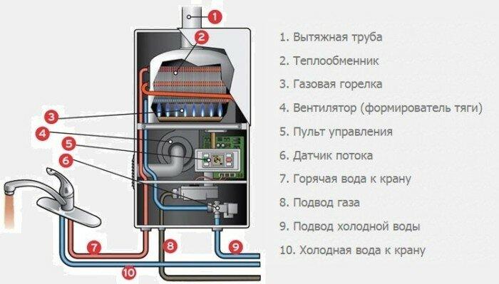 Устройство газового водонагревателя