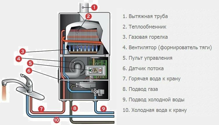 газового водонагревателя