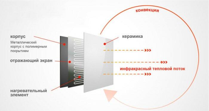 Устройство инфракрасной панели