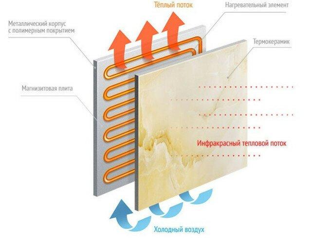 Принцип работы термопанели с керамическим покрытием