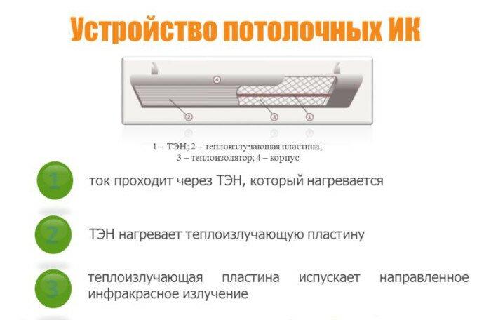Пример устройства потолочного инфракрасного обогревателя