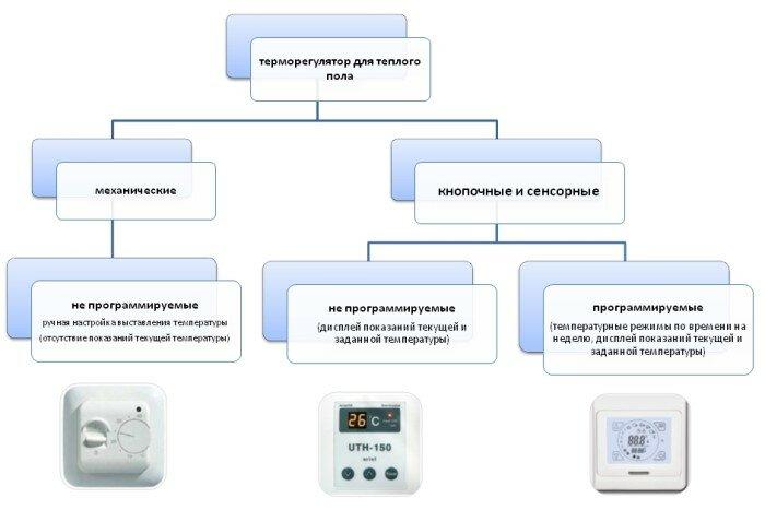 Классификация видов терморегуляторов