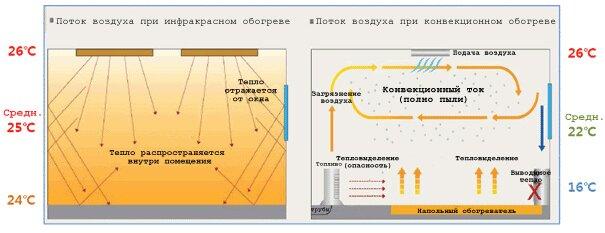 Отличия отопления конвективного и инфракрасного типа
