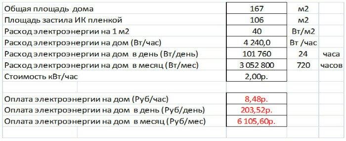 Пример расчета затрат на электроэнергию при использовании пленочного пола