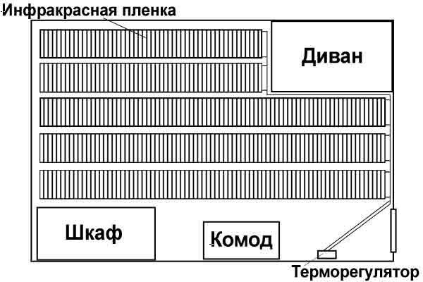 Правильное планирование при укладке пленки - покрыта достаточная площадь, в то же время под мебелью пленки нет