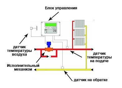 Основные элементы системы регулировки температуры