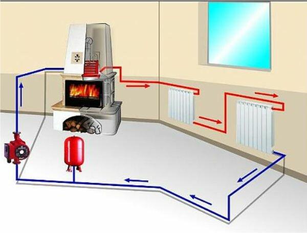 Принципиальная схема работы системы отопления с циркуляционным насосом