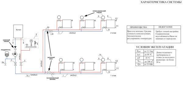 Схема водяного отопления с горизонтальной разводкой