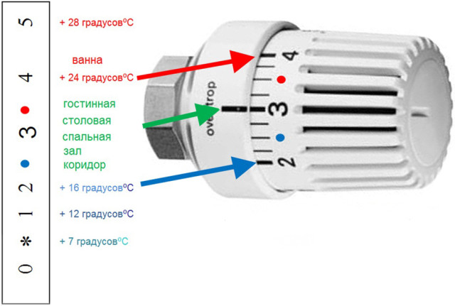 Шкала соответствия температуры и значений на регуляторе отопления