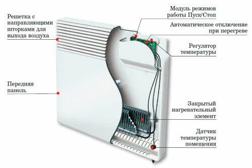 Принцип устройства электрического конвектора