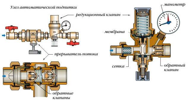 Клапан подпитки в разрезе и его установка в систему отопления