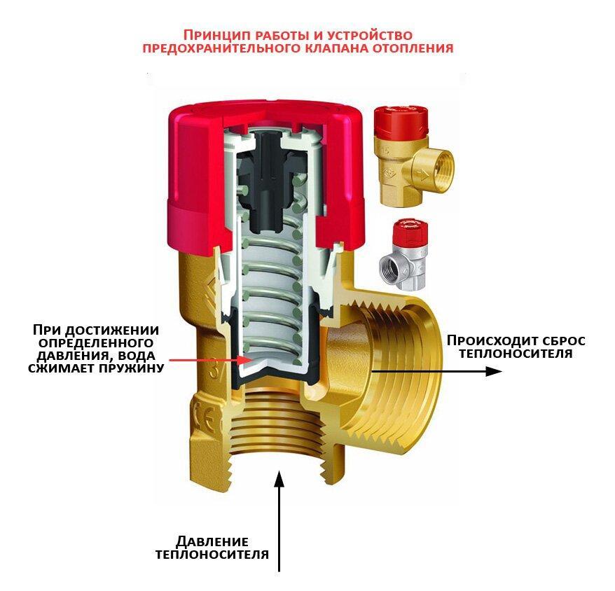 Устройство предохранительного клапана на примере изделия Prescor