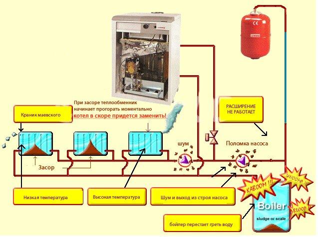 Симптомы и проявления забитой системы отопления