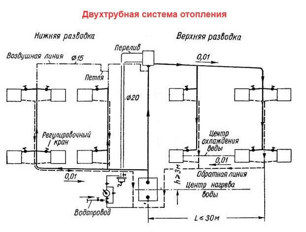 Схема верхней и нижней разводки двухтрубной системы отопления