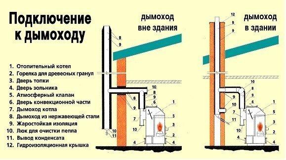 Подключение газового котла к дымоходу