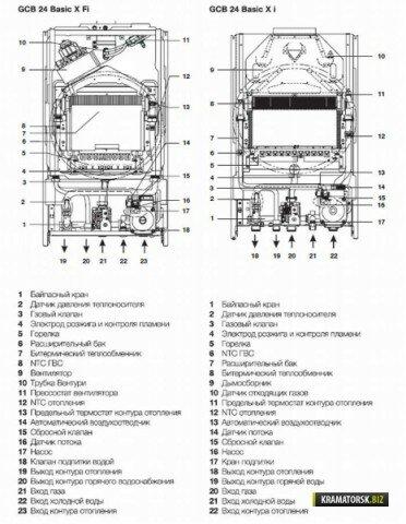 Схема устройства котла GCB 24 Basic X i (с атмосферной горелкой) и GCB 24 Basic X Fi (с закрытой горелкой))