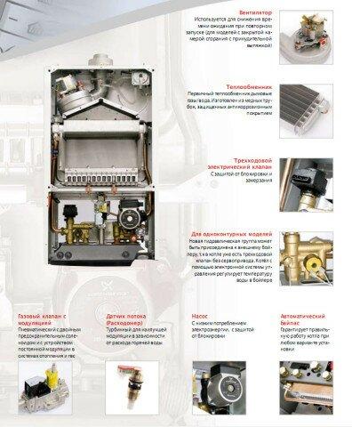 Внутреннее устройство и основные узлы котла LUNA-3
