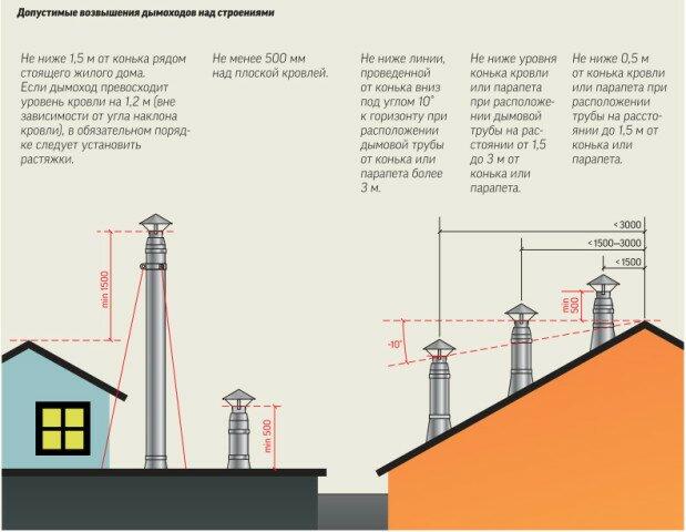 Определение необходимой высоты дымохода