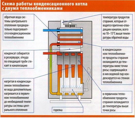 Принцип работы газового котла с двумя теплообменниками