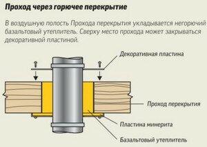 Прокладка дымохода черех горючее перекрытие