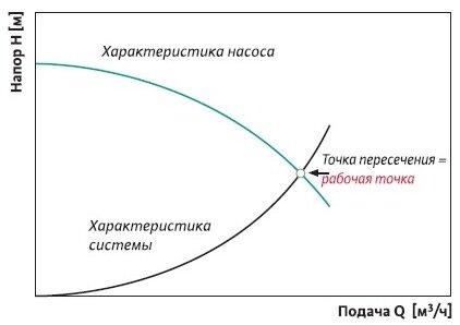 Подбор насоса в зависимости от напора и производительности